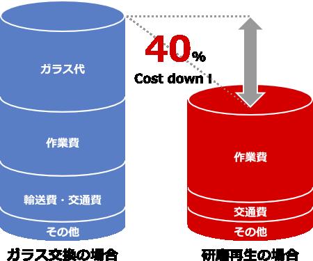 ガラス交換と研磨再生のコスト比較図
